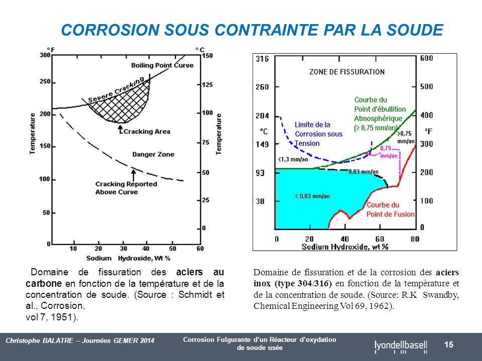 Corrosion Fulgurante d'un Réacteur d'oxydation de soude usée Christophe BALATRE – Journées GEMER 2014 15 Domaine de fissuration des aciers au carbone en fonction de la température et de la concentration de soude.