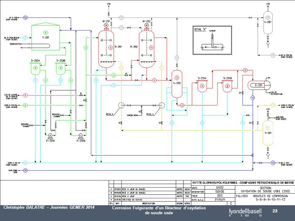Corrosion Fulgurante d'un Réacteur d'oxydation de soude usée Christophe BALATRE – Journées GEMER 2014 23