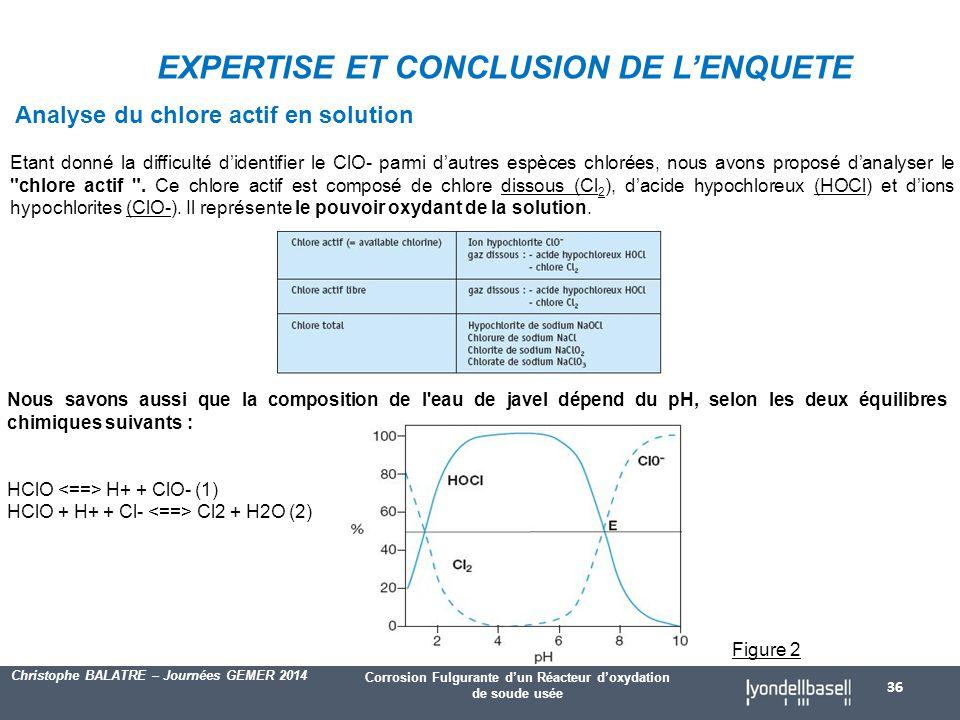 Corrosion Fulgurante d'un Réacteur d'oxydation de soude usée Christophe BALATRE – Journées GEMER 2014 Analyse du chlore actif en solution Etant donné la difficulté d'identifier le ClO- parmi d'autres espèces chlorées, nous avons proposé d'analyser le chlore actif .