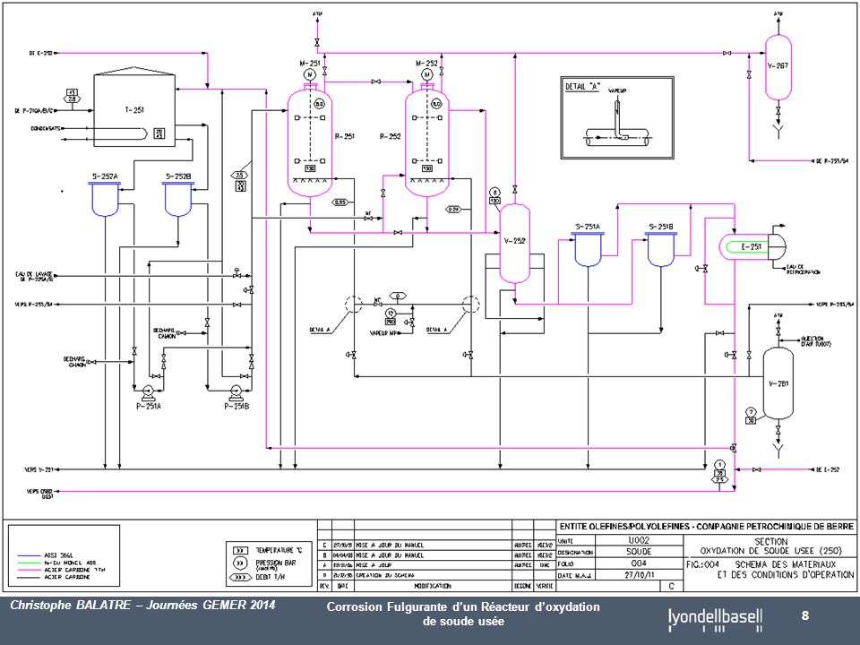 Corrosion Fulgurante d'un Réacteur d'oxydation de soude usée Christophe BALATRE – Journées GEMER 2014 8