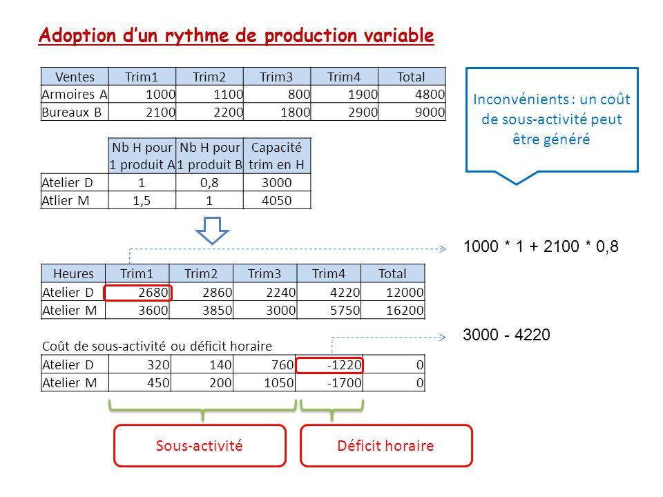 Adoption d'un rythme de production variable VentesTrim1Trim2Trim3Trim4Total Armoires A1000110080019004800 Bureaux B21002200180029009000 Nb H pour 1 pr