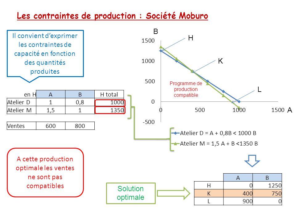 Les contraintes de production : Société Moburo Il convient d'exprimer les contraintes de capacité en fonction des quantités produites en HABH total At