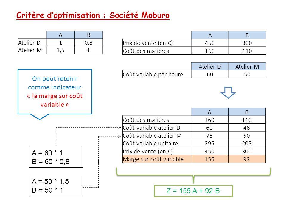 Problème sous forme de programme linéaire : Société Moburo L'écriture sous cette forme est appelée « forme canonique » A pour les armoires A B pour les bureaux B VARIABLES Contraintes de production CONTRAINTES FONCTION ECONOMIQUE Contraintes de marché Contraintes de « positivité » Atelier D : A + 0,8 B ≤ 1 000 Atelier M : 1,5 A + B ≤ 1 350 A ≤ 600 armoires B ≤ 800 bureaux A ≥ 0 armoires B ≥ 0 bureaux Z = 155 A + 92 B A maximiser