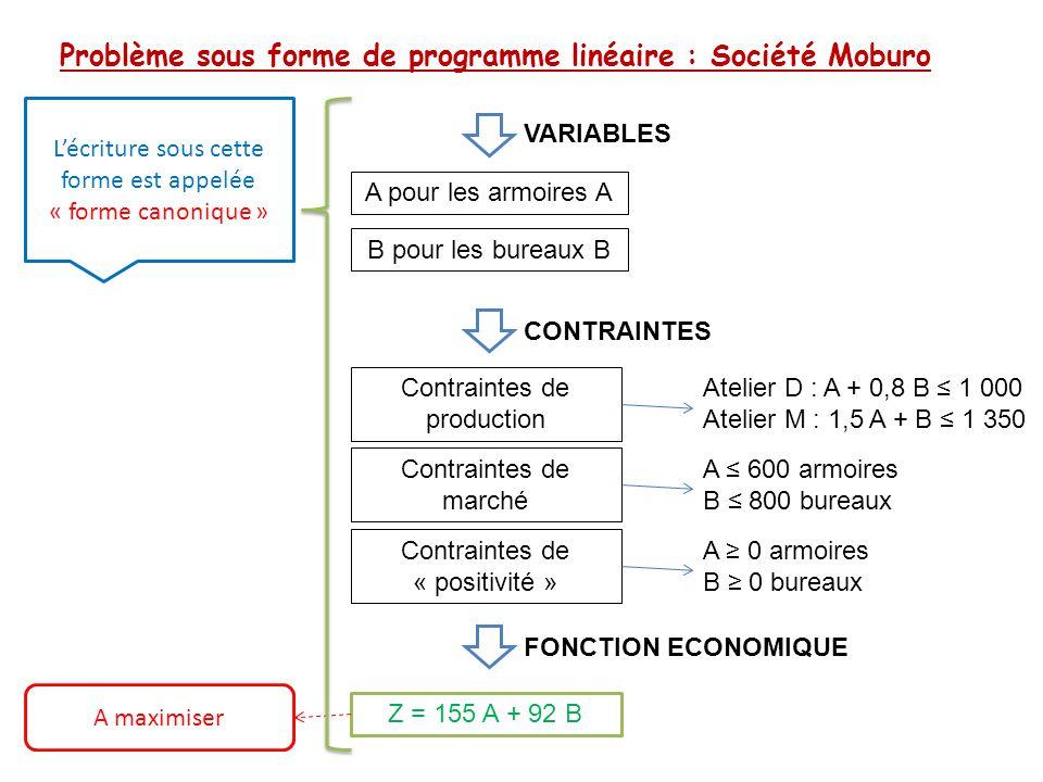 Recherche de la solution optimale : Société Moburo SommetSystème d équationsSolution du systèmeValeur de la marge IB = 800A = 360129 400 A + 0,8 B = 1 000B = 800 KA + 0,8 B = 1 000A = 400131 000 1,5 A + B = 1350B = 750 LA = 600 134 400 1,5 A + B = 1350B = 450 B H K L A I Programme de production compatible P D1 : A + 0,8 B ≤ 1 000 D2 : 1,5 A + B ≤ 1 350 Le domaine de solution est limité à l'hexagone OHIKLP D3 : A ≤ 600 D4 : B ≤ 800 Z = 155 A + 92 B A maximiser