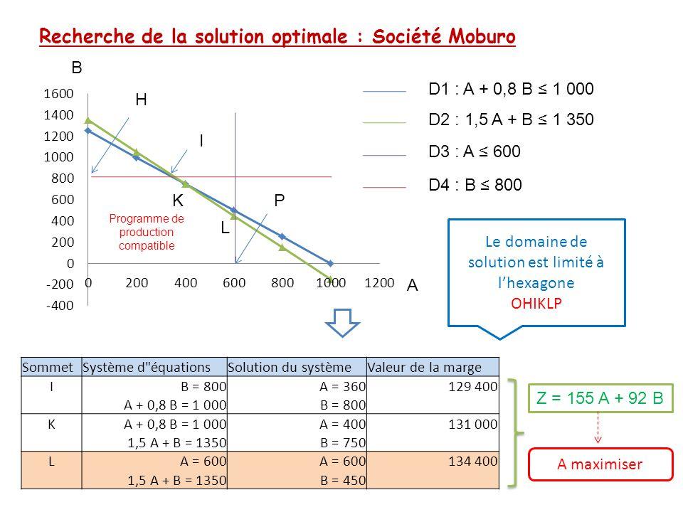 Recherche de la solution optimale (autre méthode) B H K L A I Programme de production compatible P D1 : A + 0,8 B ≤ 1 000 D2 : 1,5 A + B ≤ 1 350 La droite de la fonction économique à une direction fixe (pente -155/92) D3 : A ≤ 600 D4 : B ≤ 800 On peut déplacer la droite parallèlement à elle-même jusqu'à ce qu'elle n'ait plus qu'un seul point dans le domaine des solutions possibles Z = 155 A + 92 B Exercices 1&2