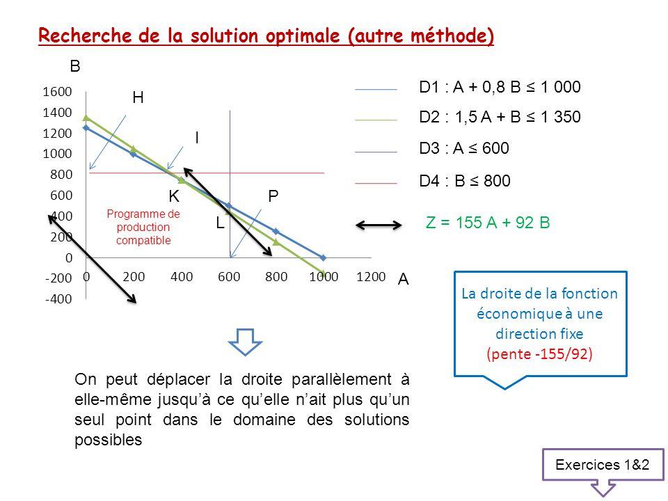 Recherche de la solution optimale (autre méthode) B H K L A I Programme de production compatible P D1 : A + 0,8 B ≤ 1 000 D2 : 1,5 A + B ≤ 1 350 La dr