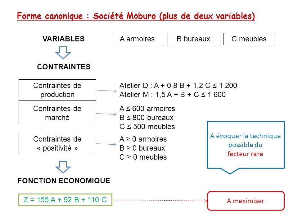 Forme canonique : Société Moburo (plus de deux variables) A armoires VARIABLES Contraintes de production CONTRAINTES FONCTION ECONOMIQUE Contraintes d