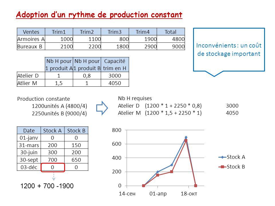 Adoption d'un rythme de production constant VentesTrim1Trim2Trim3Trim4Total Armoires A1000110080019004800 Bureaux B21002200180029009000 Nb H pour 1 pr