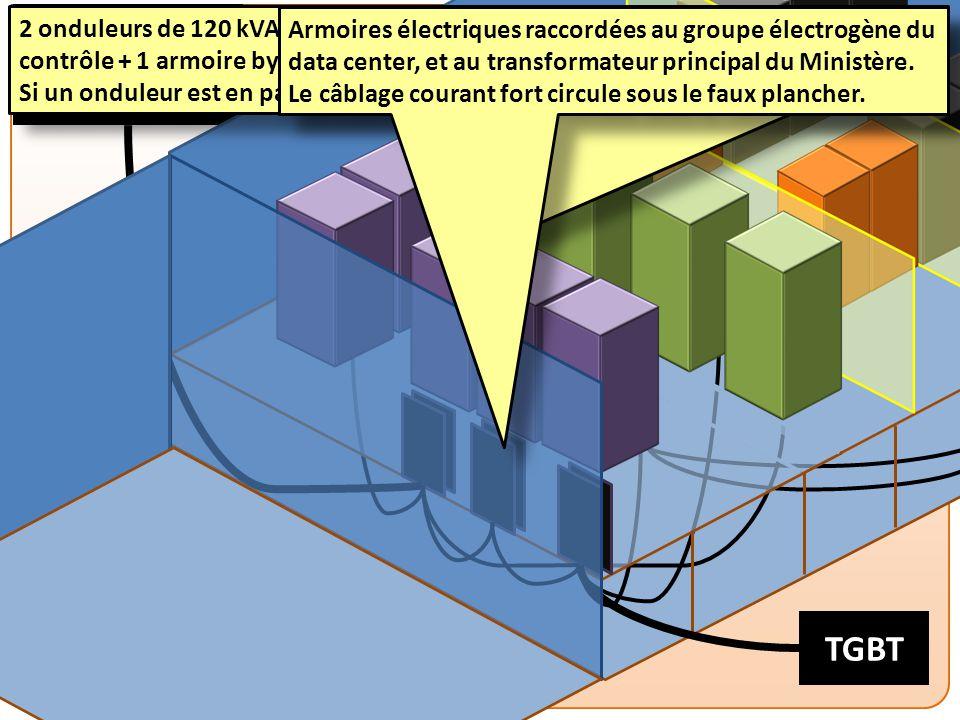 PESI MEF – DATA CENTER Groupe électrogène TGBT 2 onduleurs de 120 kVA chacun (1 onduleur = 1 armoire de batteries + 1 armoire de contrôle + 1 armoire