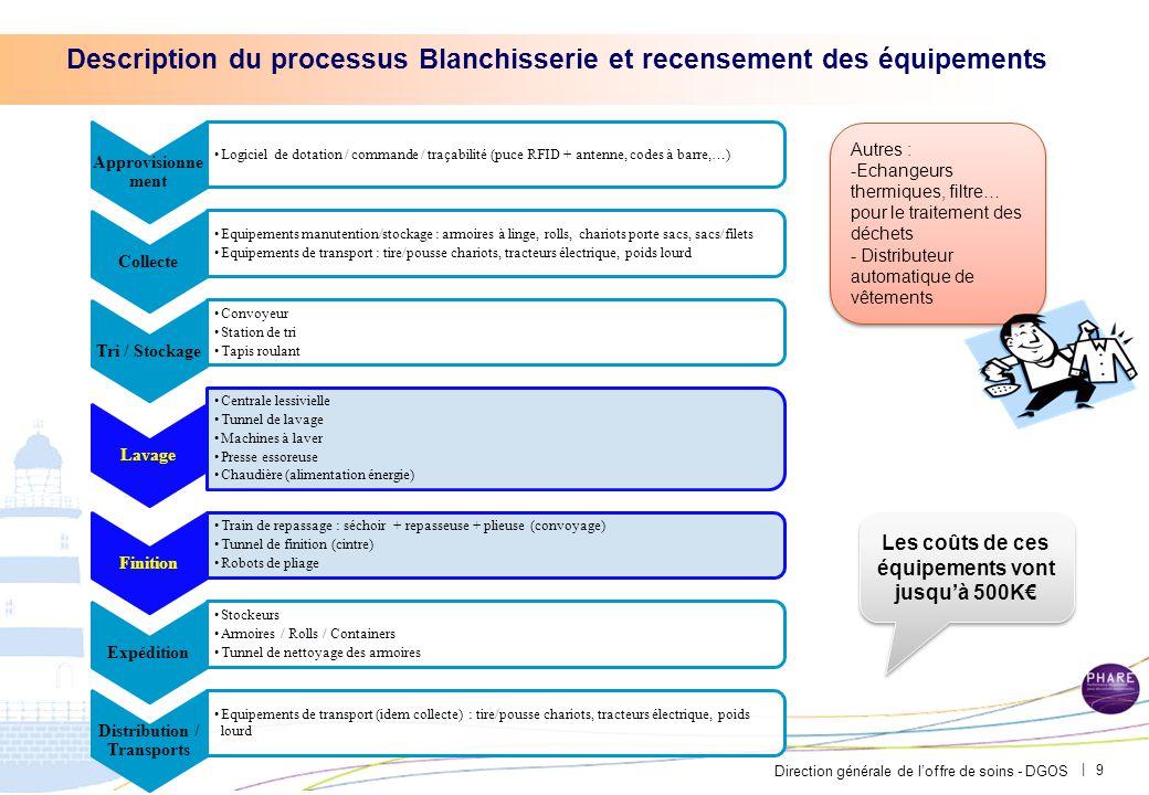 Direction générale de l'offre de soins - DGOS | 9 Description du processus Blanchisserie et recensement des équipements Approvisionne ment Logiciel de