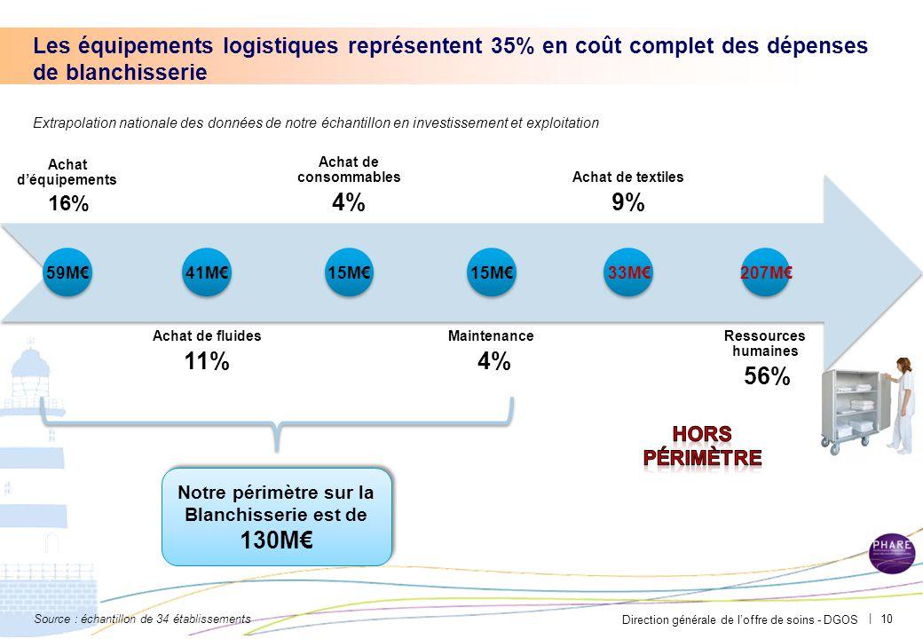 Direction générale de l'offre de soins - DGOS | Achat d'équipements 16% Achat de fluides 11% Achat de consommables 4% Maintenance 4% Achat de textiles