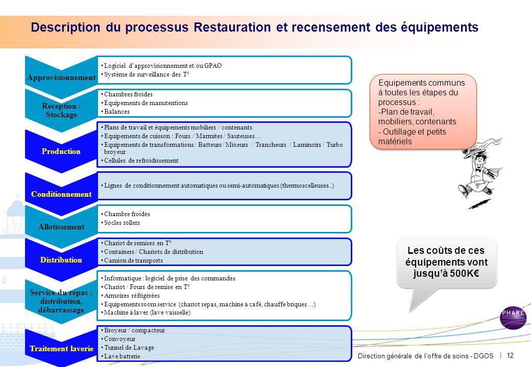 Direction générale de l'offre de soins - DGOS | 12 Description du processus Restauration et recensement des équipements Equipements communs à toutes l