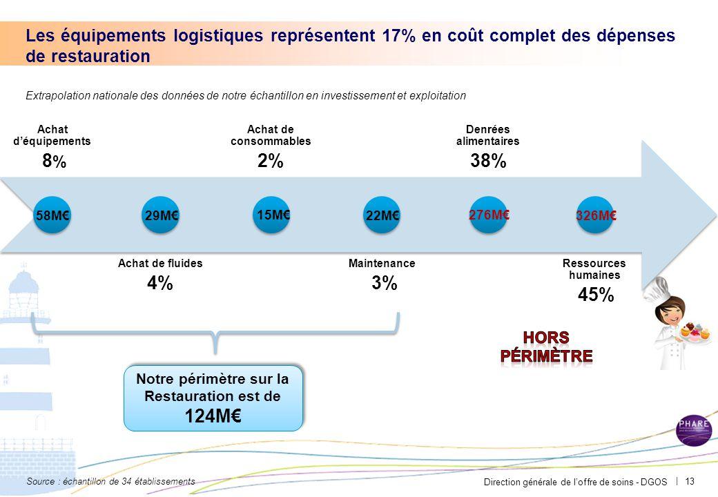 Direction générale de l'offre de soins - DGOS | 13 Achat d'équipements 8 % Achat de fluides 4% Achat de consommables 2% Maintenance 3% Denrées alimentaires 38% Ressources humaines 45% Notre périmètre sur la Restauration est de 124M€ 58M€29M€22M€326M€ 15M€276M€ Les équipements logistiques représentent 17% en coût complet des dépenses de restauration Source : échantillon de 34 établissements Extrapolation nationale des données de notre échantillon en investissement et exploitation