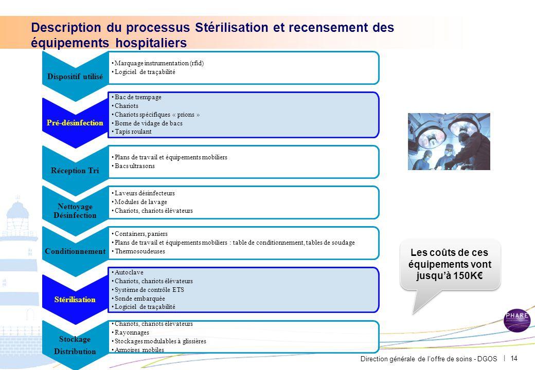 Direction générale de l'offre de soins - DGOS | Description du processus Stérilisation et recensement des équipements hospitaliers Dispositif utilisé