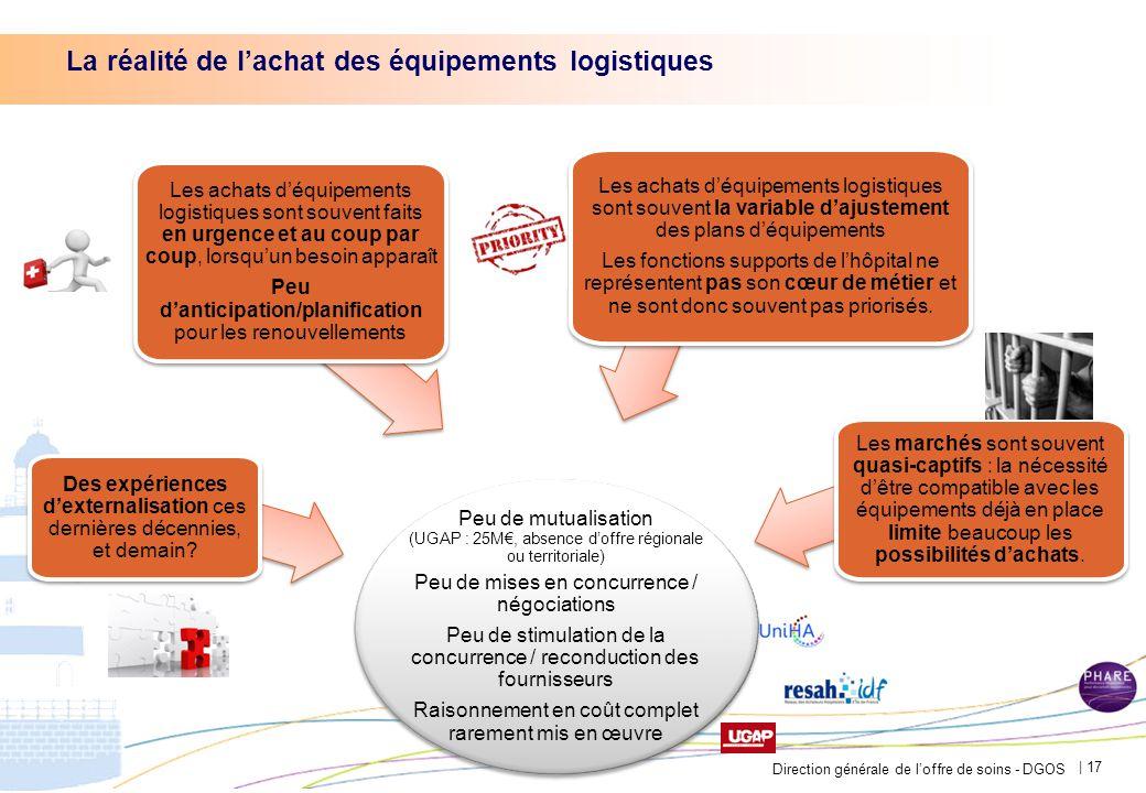 Direction générale de l'offre de soins - DGOS | 17 La réalité de l'achat des équipements logistiques Peu de mutualisation (UGAP : 25M€, absence d'offr