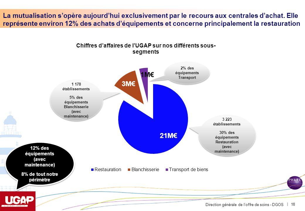 Direction générale de l'offre de soins - DGOS | 18 La mutualisation s'opère aujourd'hui exclusivement par le recours aux centrales d'achat. Elle repré