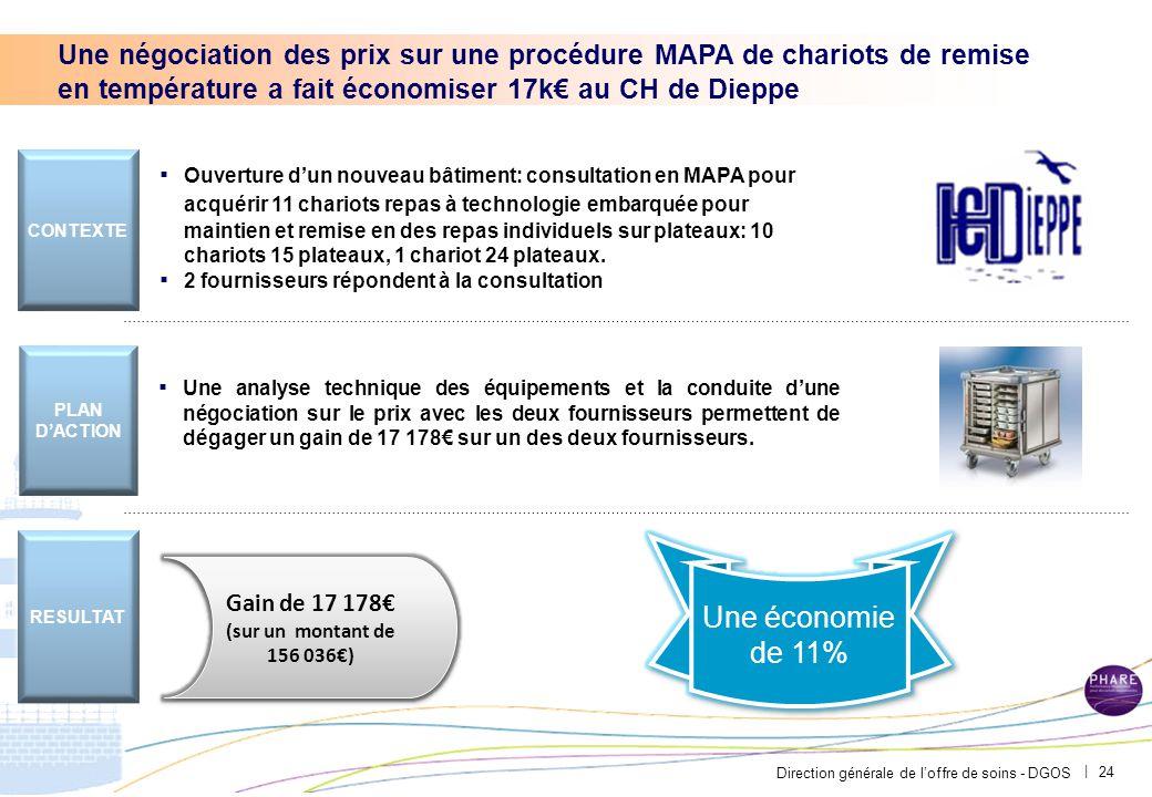 Direction générale de l'offre de soins - DGOS | 24 ▪ Ouverture d'un nouveau bâtiment: consultation en MAPA pour acquérir 11 chariots repas à technolog