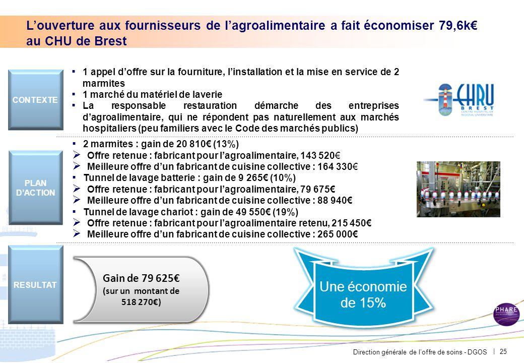 Direction générale de l'offre de soins - DGOS | 25 ▪ 1 appel d'offre sur la fourniture, l'installation et la mise en service de 2 marmites ▪ 1 marché