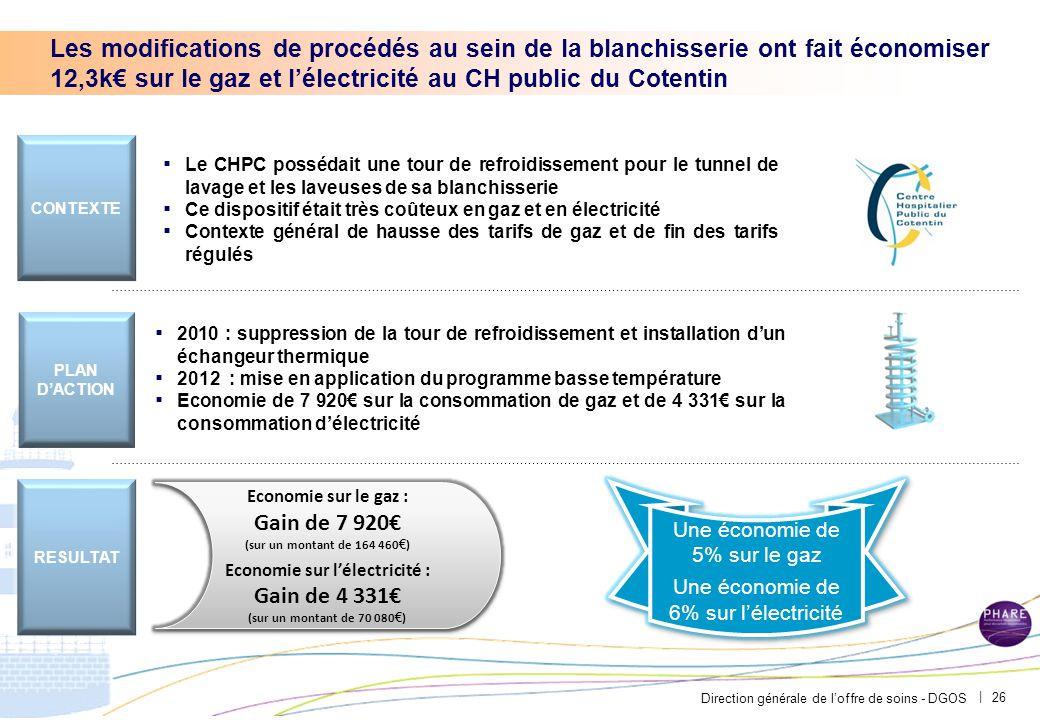 Direction générale de l'offre de soins - DGOS | Les modifications de procédés au sein de la blanchisserie ont fait économiser 12,3k€ sur le gaz et l'é