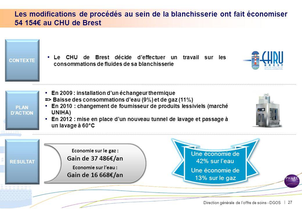 Direction générale de l'offre de soins - DGOS | Les modifications de procédés au sein de la blanchisserie ont fait économiser 54 154€ au CHU de Brest