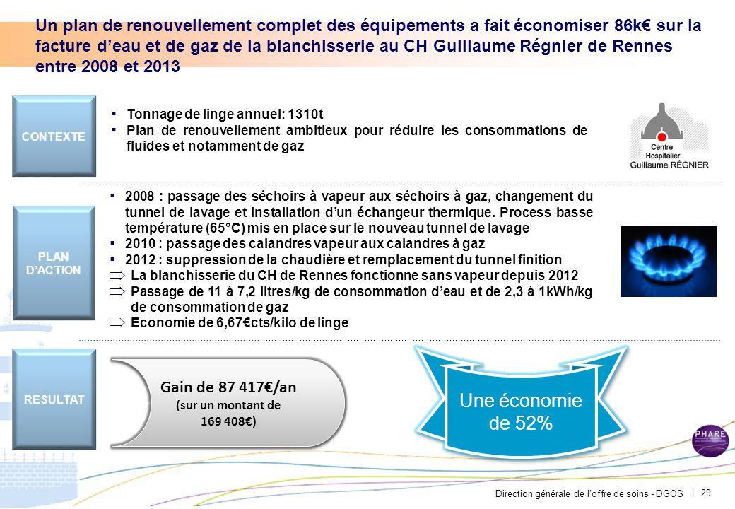Direction générale de l'offre de soins - DGOS | Un plan de renouvellement complet des équipements a fait économiser 86k€ sur la facture d'eau et de ga