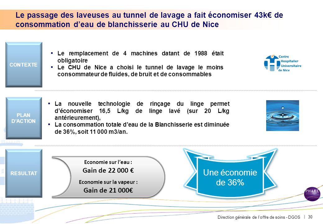 Direction générale de l'offre de soins - DGOS | 30 Le passage des laveuses au tunnel de lavage a fait économiser 43k€ de consommation d'eau de blanchi