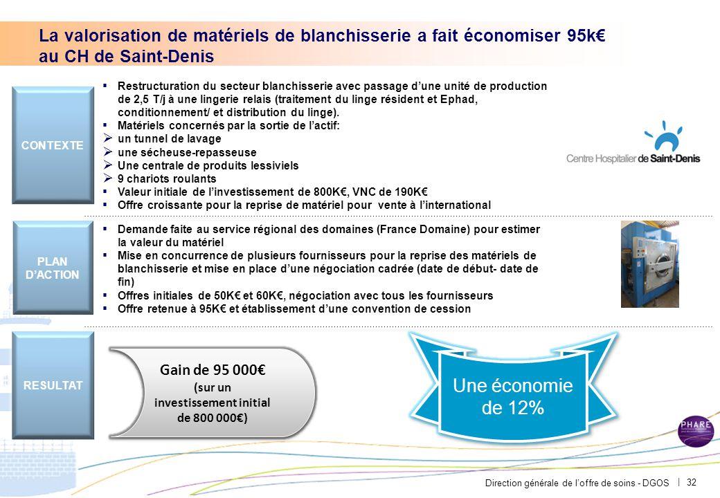 Direction générale de l'offre de soins - DGOS | 32 ▪ Restructuration du secteur blanchisserie avec passage d'une unité de production de 2,5 T/j à une