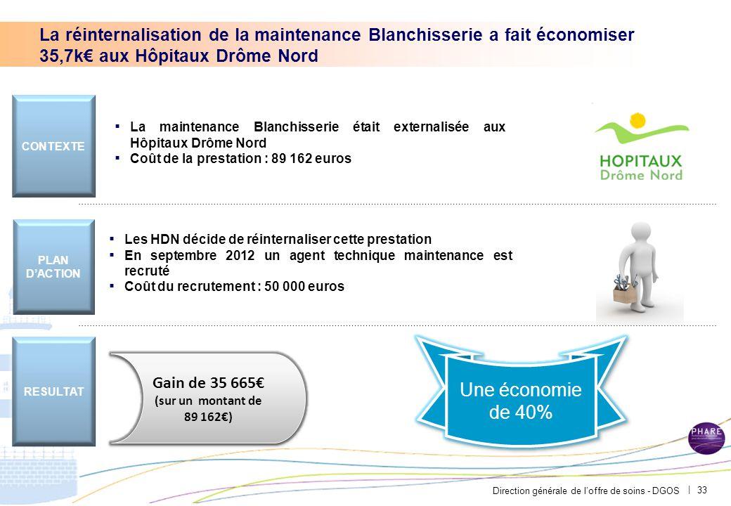 Direction générale de l'offre de soins - DGOS | 33 ▪ La maintenance Blanchisserie était externalisée aux Hôpitaux Drôme Nord ▪ Coût de la prestation :