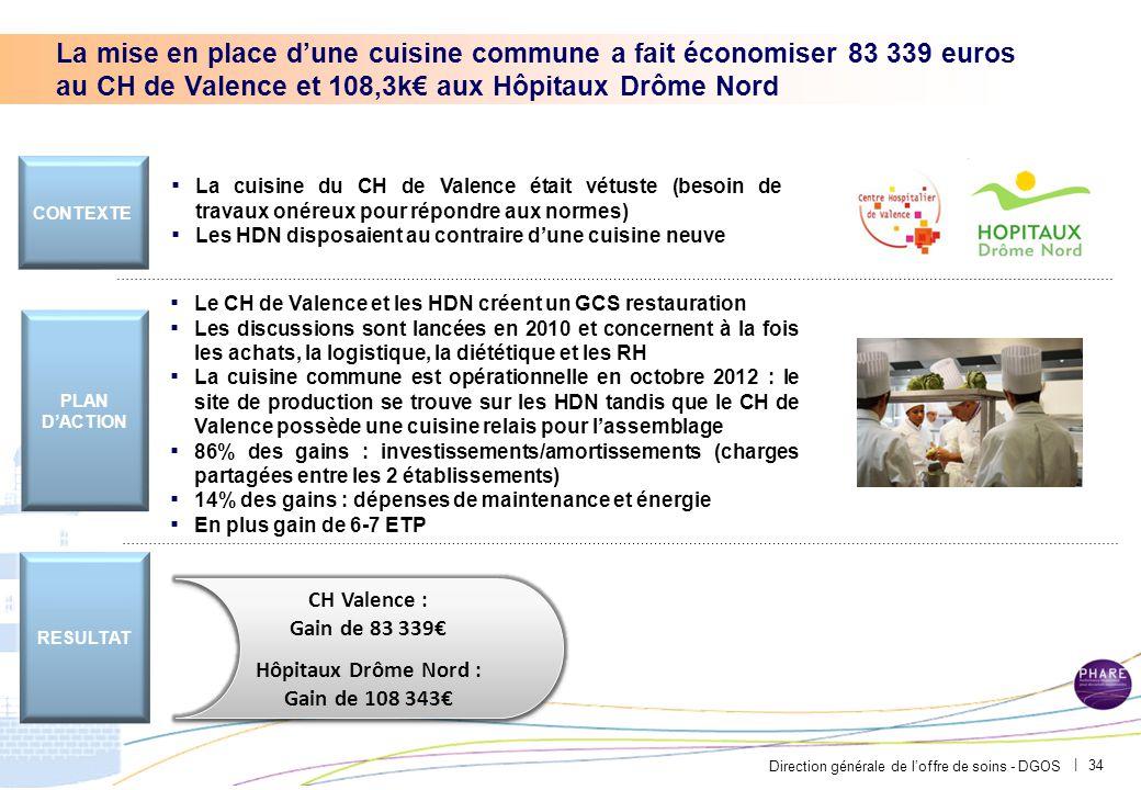 Direction générale de l'offre de soins - DGOS | 34 ▪ La cuisine du CH de Valence était vétuste (besoin de travaux onéreux pour répondre aux normes) ▪ Les HDN disposaient au contraire d'une cuisine neuve ▪ Le CH de Valence et les HDN créent un GCS restauration ▪ Les discussions sont lancées en 2010 et concernent à la fois les achats, la logistique, la diététique et les RH ▪ La cuisine commune est opérationnelle en octobre 2012 : le site de production se trouve sur les HDN tandis que le CH de Valence possède une cuisine relais pour l'assemblage ▪ 86% des gains : investissements/amortissements (charges partagées entre les 2 établissements) ▪ 14% des gains : dépenses de maintenance et énergie ▪ En plus gain de 6-7 ETP CONTEXTE PLAN D'ACTION RESULTAT CH Valence : Gain de 83 339€ Hôpitaux Drôme Nord : Gain de 108 343€ CH Valence : Gain de 83 339€ Hôpitaux Drôme Nord : Gain de 108 343€ La mise en place d'une cuisine commune a fait économiser 83 339 euros au CH de Valence et 108,3k€ aux Hôpitaux Drôme Nord