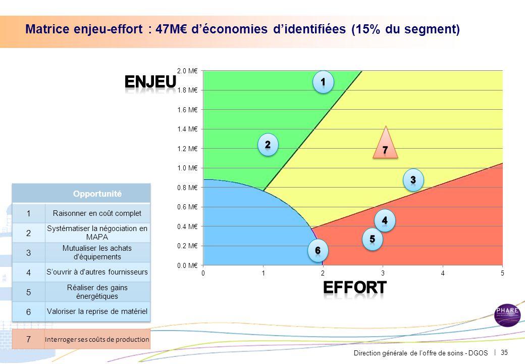 Direction générale de l'offre de soins - DGOS | Matrice enjeu-effort : 47M€ d'économies d'identifiées (15% du segment) 35 7 Interroger ses coûts de pr