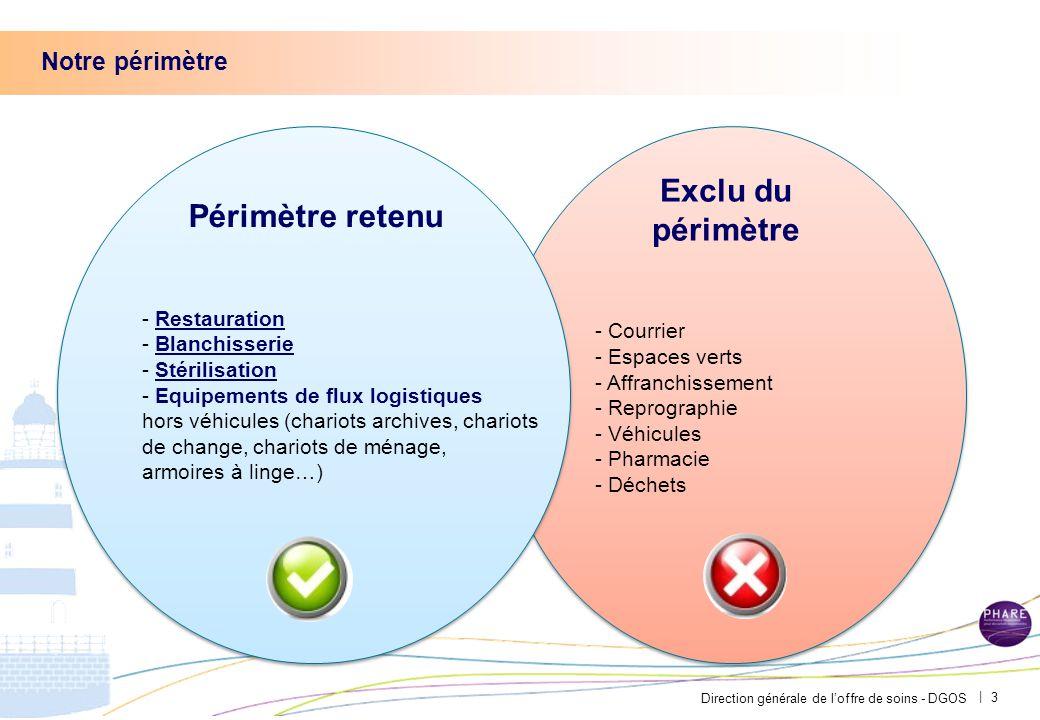Direction générale de l'offre de soins - DGOS | - Courrier - Espaces verts - Affranchissement - Reprographie - Véhicules - Pharmacie - Déchets - Courr
