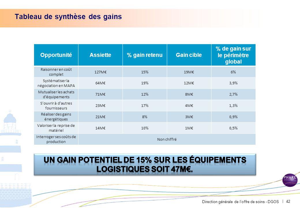 Direction générale de l'offre de soins - DGOS | Tableau de synthèse des gains 42 OpportunitéAssiette% gain retenuGain cible % de gain sur le périmètre global Raisonner en coût complet 127M€15%19M€6% Systématiser la négociation en MAPA 64M€19%12M€3,9% Mutualiser les achats d équipements 71M€12%8M€2,7% S'ouvrir à d autres fournisseurs 23M€17%4M€1,3% Réaliser des gains énergétiques 21M€8%3M€0,9% Valoriser la reprise de matériel 14M€10%1M€0,5% Interroger ses coûts de production Non chiffré
