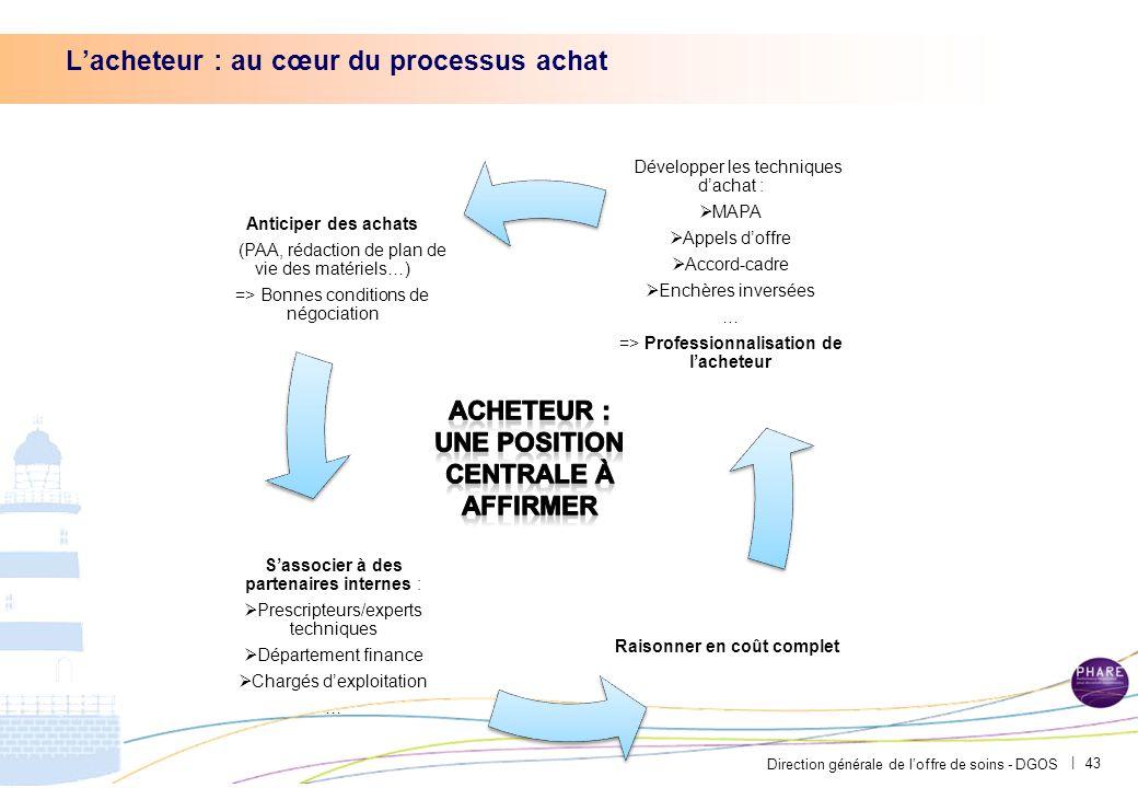 Direction générale de l'offre de soins - DGOS | 43 Développer les techniques d'achat :  MAPA  Appels d'offre  Accord-cadre  Enchères inversées … =