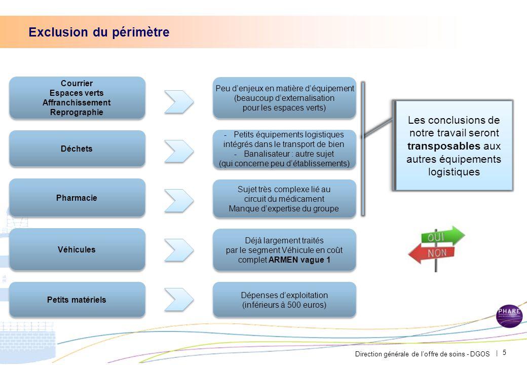 Direction générale de l'offre de soins - DGOS | 5 Exclusion du périmètre -Petits équipements logistiques intégrés dans le transport de bien -Banalisat