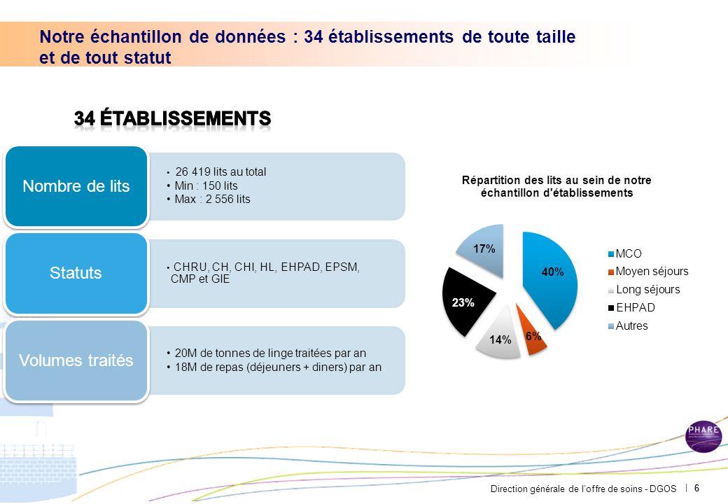 Direction générale de l'offre de soins - DGOS | 6 Notre échantillon de données : 34 établissements de toute taille et de tout statut 6 26 419 lits au