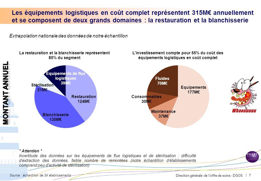 Direction générale de l'offre de soins - DGOS | Les équipements logistiques en coût complet représentent 315M€ annuellement et se composent de deux gr