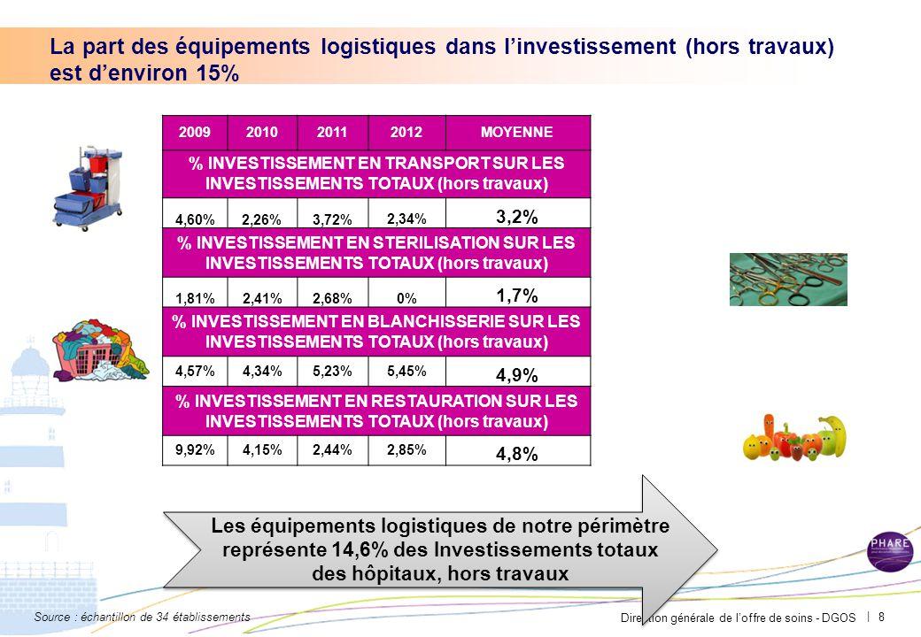 Direction générale de l'offre de soins - DGOS | 8 2009201020112012MOYENNE % INVESTISSEMENT EN TRANSPORT SUR LES INVESTISSEMENTS TOTAUX (hors travaux) 4,60%2,26%3,72%2,34% 3,2% % INVESTISSEMENT EN STERILISATION SUR LES INVESTISSEMENTS TOTAUX (hors travaux) 1,81%2,41%2,68%0% 1,7% % INVESTISSEMENT EN BLANCHISSERIE SUR LES INVESTISSEMENTS TOTAUX (hors travaux) 4,57%4,34%5,23%5,45% 4,9% % INVESTISSEMENT EN RESTAURATION SUR LES INVESTISSEMENTS TOTAUX (hors travaux) 9,92%4,15%2,44%2,85% 4,8% Les équipements logistiques de notre périmètre représente 14,6% des Investissements totaux des hôpitaux, hors travaux La part des équipements logistiques dans l'investissement (hors travaux) est d'environ 15% Source : échantillon de 34 établissements