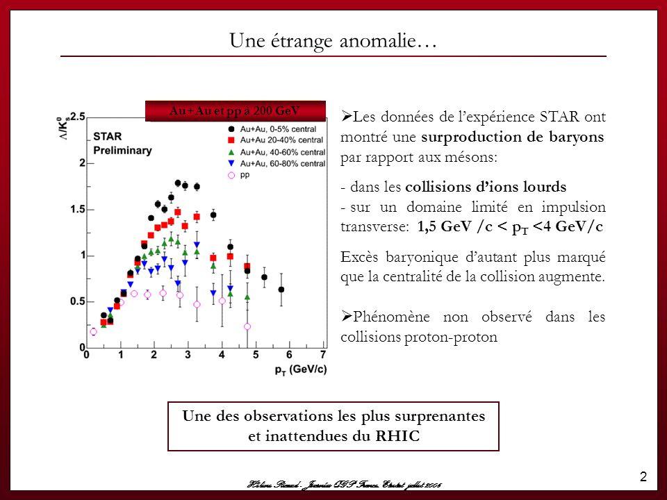 Hélène Ricaud - Journées QGP France, Etretat jullet 2006 13 Evolution du rapport (Λ+Λ)/2K 0 S avec l'énergie 200 GeV STAR pp@200 GeV UA1 pp@630 GeV 630 GeV CDF pp@630 GeV 1800 GeV CDF pp@1800 GeV L'amplitude du rapport baryon/meson semble augmenter avec l'énergie dans le centre de masse des particules incidentes.