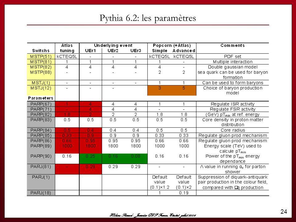 Hélène Ricaud - Journées QGP France, Etretat jullet 2006 24 Pythia 6.2: les paramètres