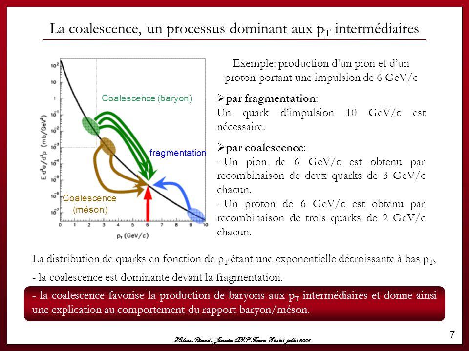 Hélène Ricaud - Journées QGP France, Etretat jullet 2006 8 Un rapide succès… Les modèles de coalescence ont permis avec succès de reproduire les comportements  des rapports baryon/méson p/π Données de Phenix Au+Au à 200 GeV Λ/K 0 S Données de STAR Au+Au à 200 GeV  du flow Comportement qualitatif du flow elliptique des baryons et mésons en fonction de p T dans le cadre de la coalescence - Phys.Rev.Lett.91:092301,2003 - Phys.Rev.Lett 92(2004)052302 Phys.Rev.Lett 91(2003)182301