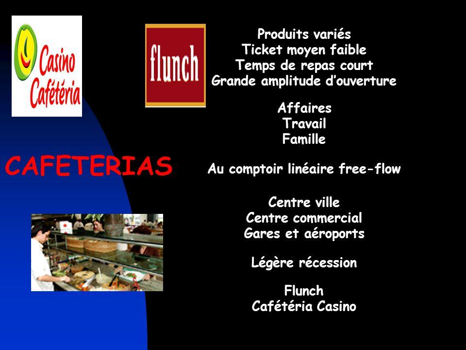 RESTAURANTS D'HOTEL Produit en accord avec la catégorie de l'hôtel Les grands hôtels proposent plusieurs formes de restaurants Affaires Groupes Indivi