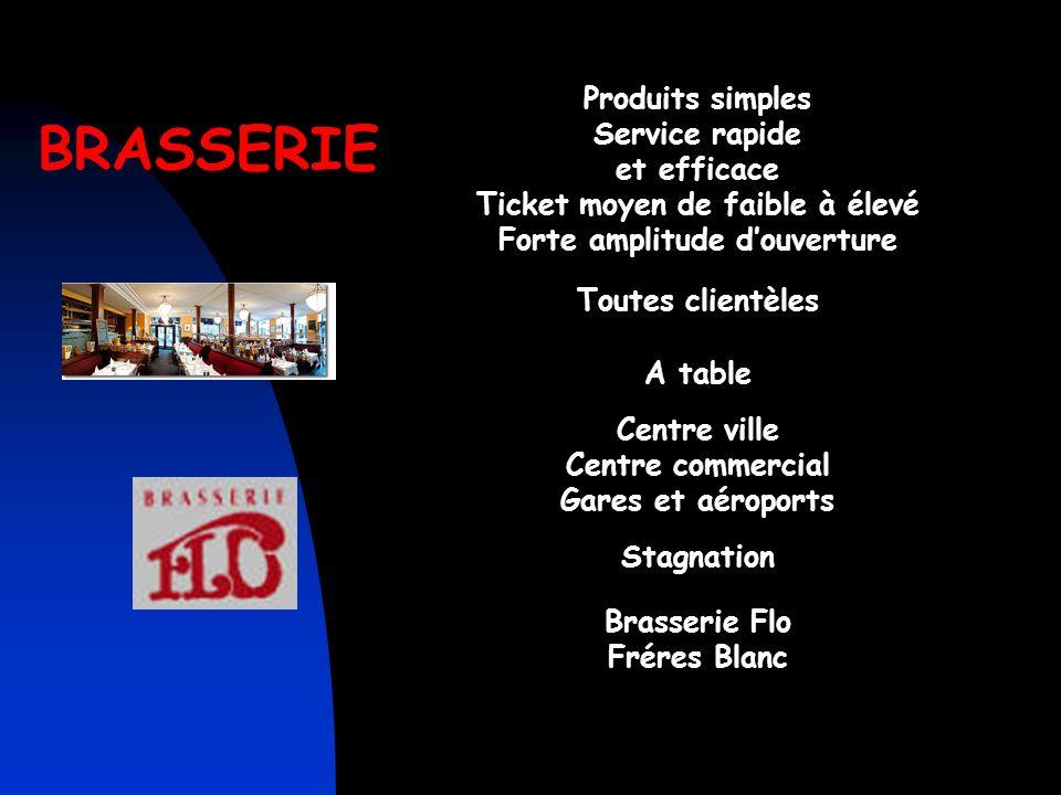 CAFETERIAS Produits variés Ticket moyen faible Temps de repas court Grande amplitude d'ouverture Affaires Travail Famille Au comptoir linéaire free-fl
