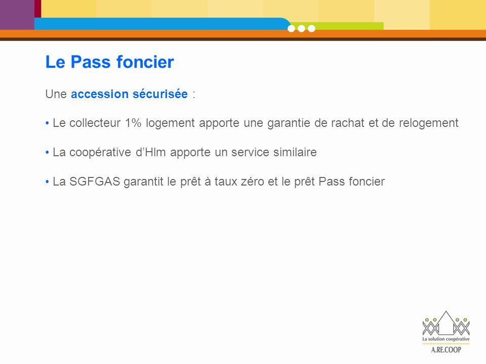 Le Pass foncier Une accession sécurisée : Le collecteur 1% logement apporte une garantie de rachat et de relogement La coopérative d'Hlm apporte un se