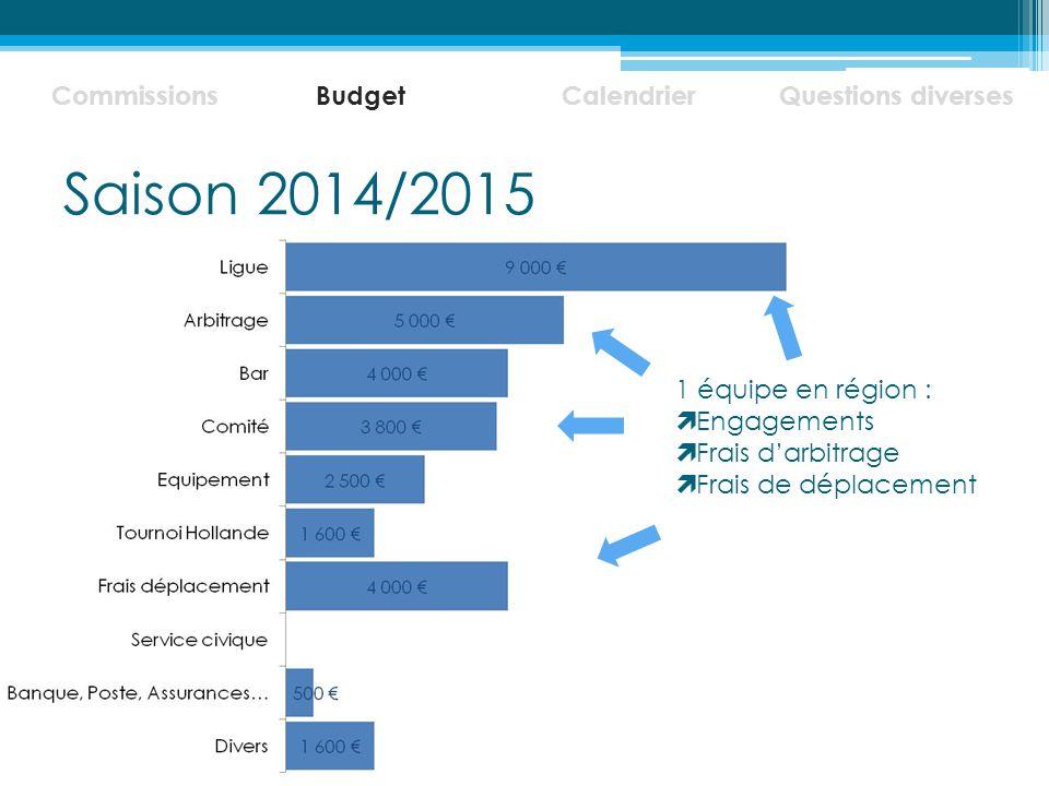 Saison 2014/2015 Commissions BudgetCalendrierQuestions diverses 1 équipe en région :  Engagements  Frais d'arbitrage  Frais de déplacement
