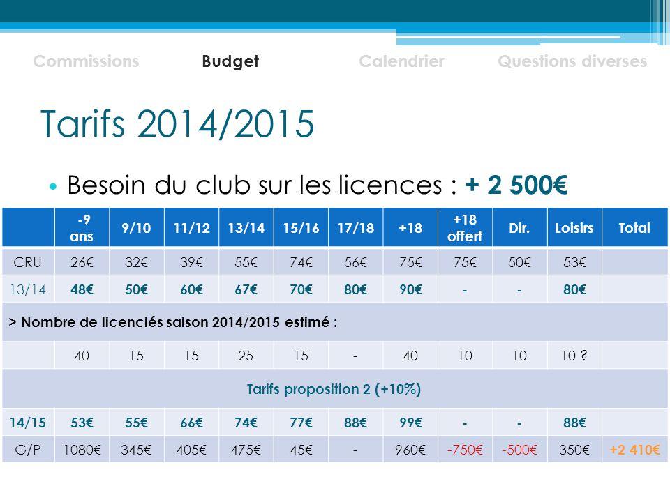Tarifs 2014/2015 Besoin du club sur les licences : + 2 500€ Commissions BudgetCalendrierQuestions diverses -9 ans 9/1011/1213/1415/1617/18+18 +18 offert Dir.LoisirsTotal CRU26€32€39€55€74€56€75€ 50€53€ 13/14 48€50€60€67€70€80€90€--80€ > Nombre de licenciés saison 2014/2015 estimé : 4015 2515-4010 10 .