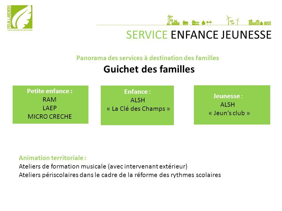 SERVICE ENFANCE JEUNESSE Panorama des services à destination des familles Guichet des familles Petite enfance : RAM LAEP MICRO CRECHE Enfance : ALSH «