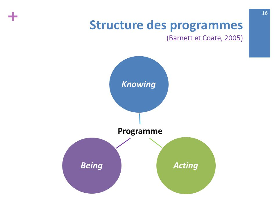 + Structure des programmes (Barnett et Coate, 2005) Programme Knowing Acting Being 16