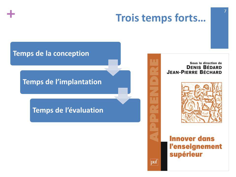 + Trois temps forts… Temps de la conceptionTemps de l'implantationTemps de l'évaluation 7