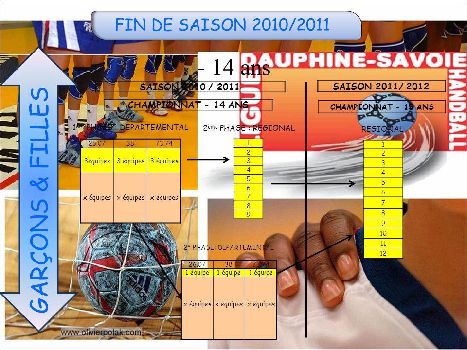 FIN DE SAISON 2010/2011 - 14 ans GARÇONS & FILLES SAISON 2010 / 2011 SAISON 2011/ 2012 1 ère PHASE : DEPARTEMENTAL 2 ème PHASE : REGIONAL CHAMPIONNAT - 14 ANS CHAMPIONNAT - 15 ANS REGIONAL 26.073873.74 3équipes x équipes 1 2 3 4 5 6 7 8 9 1 2 3 4 5 6 7 8 9 10 11 12 2° PHASE: DEPARTEMENTAL 26.073873.74 1 équipe x équipes