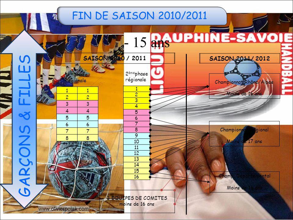 FIN DE SAISON 2010/2011 - 15 ans GARÇONS & FILLES SAISON 2010 / 2011 SAISON 2011/ 2012 11 22 33 44 55 66 77 88 1 2 3 4 5 6 7 8 9 10 11 12 13 14 15 16 3 EQUIPES DE COMITES moins de 16 ans 1 ère phase régionale 2 ème phase régionale Championnat Régional Moins de 17 ans Champ.